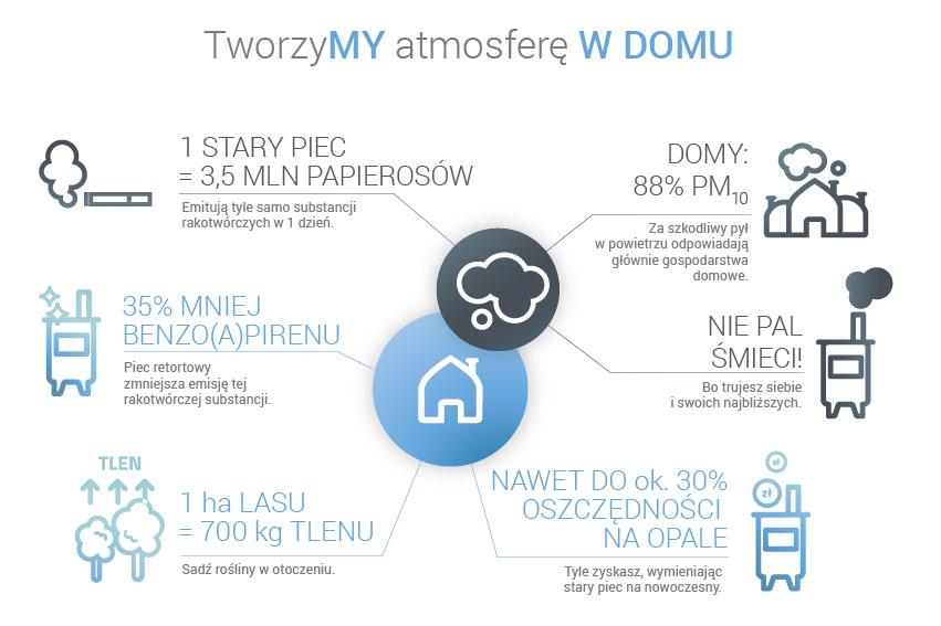 infografika_TworzyMY atmosferę w domu